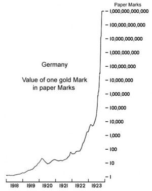 WeimarRepublicHyperinflation