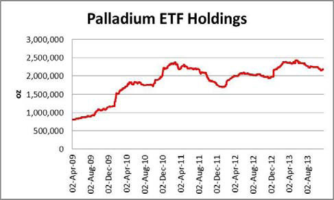Palladium ETF Holdings