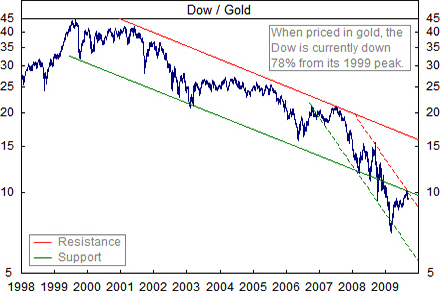 Dow-Jones Index in Gold
